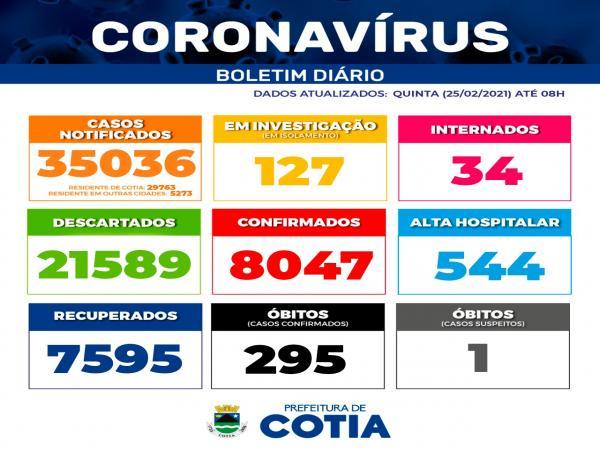Boletim diário da Prefeitura de Cotia  Covid-19 - Atualizado